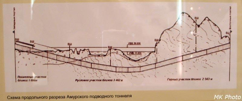Схема продольного разреза Амурского подводного тоннеля